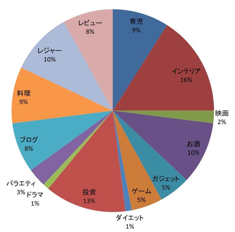 記事割合のグラフ