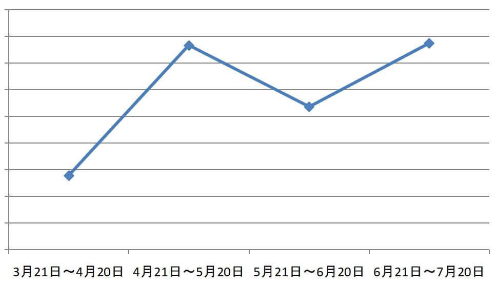 2019年6月21~7月20日PV数
