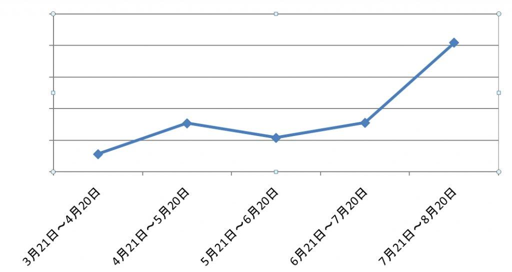 5ヶ月目PV数