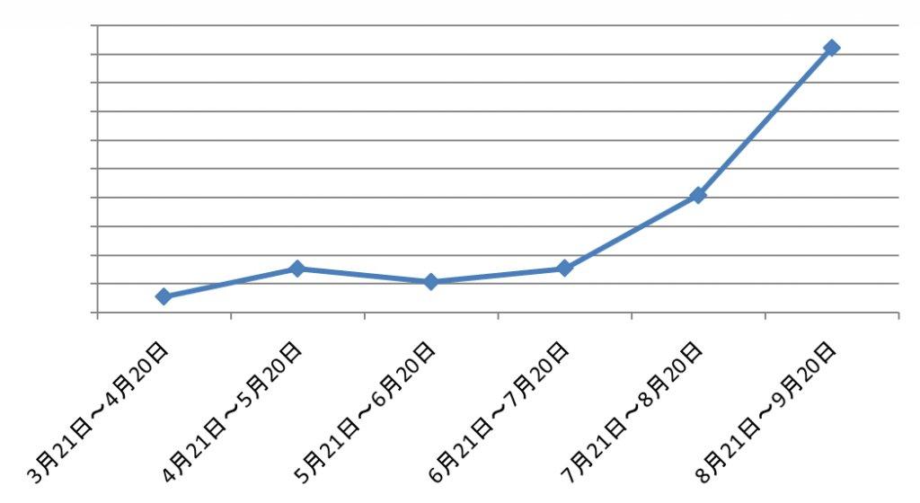 6ヶ月目 総PV数